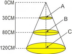 植物灯的PAR,PPF,PPFD值怎么测?