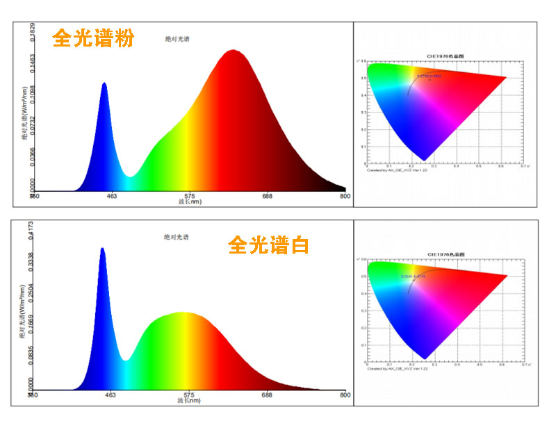 植物灯光谱图