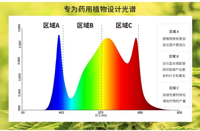 量子板植物灯 外贸出口专用生长灯