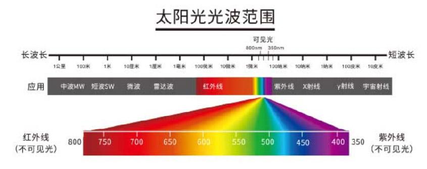 简单谈谈什么是色温和亮度